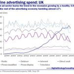 Internet Overtakes TV to Become UK's Biggest Advertising Medium