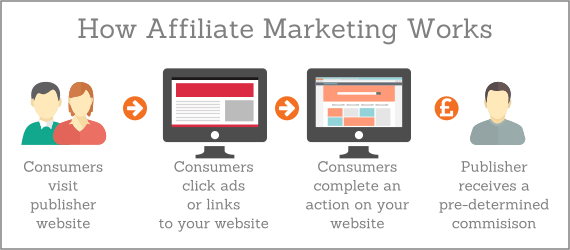 Image result for how affiliate marketing works