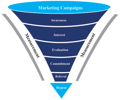 Conversion path - you must optimise your navigation funnel