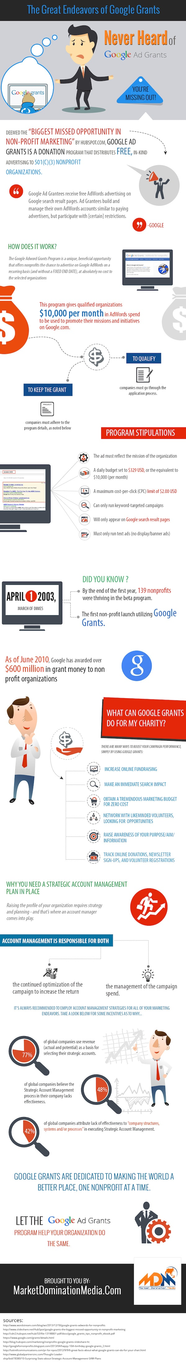 Nonprofit organizations can apply for the grant from Google as long as they fall within the organization eligibility requirements outlined by Google. The ads are displayed in the same search results as the paid advertisers