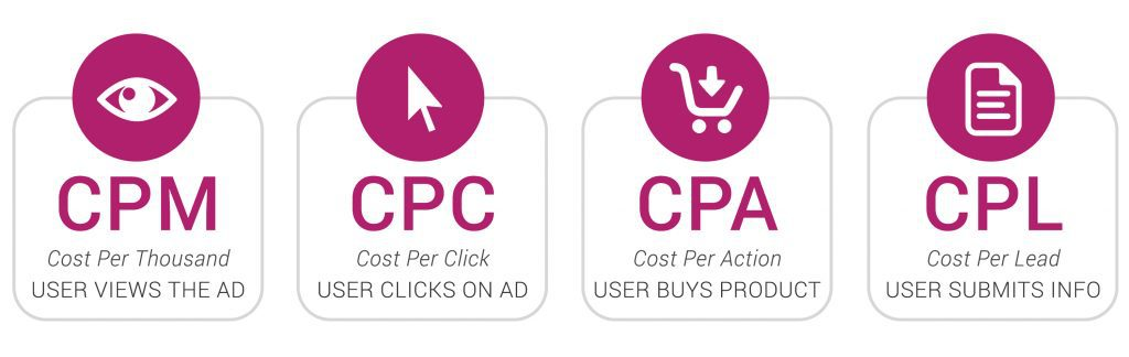 How online advertising is renumerated: CPM (cost-per-mille (thousand)), CPC (cost-per-click), CPA (cost-per-action) and CPL (cost-per-lead)