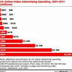 Video is the Next Revolution in Online Advertising
