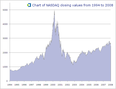 The rise and fall of the NASDAQ mirrors the development of online marketing to some degree