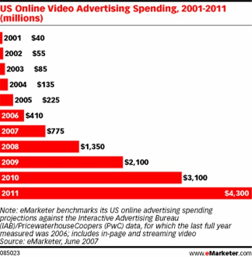Video advertising is booming as this chart shows